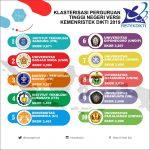 10 Perguruan Tinggi Non-Vokasi Terbaik Di Indonesia (Kemenristek Dikti 2019)